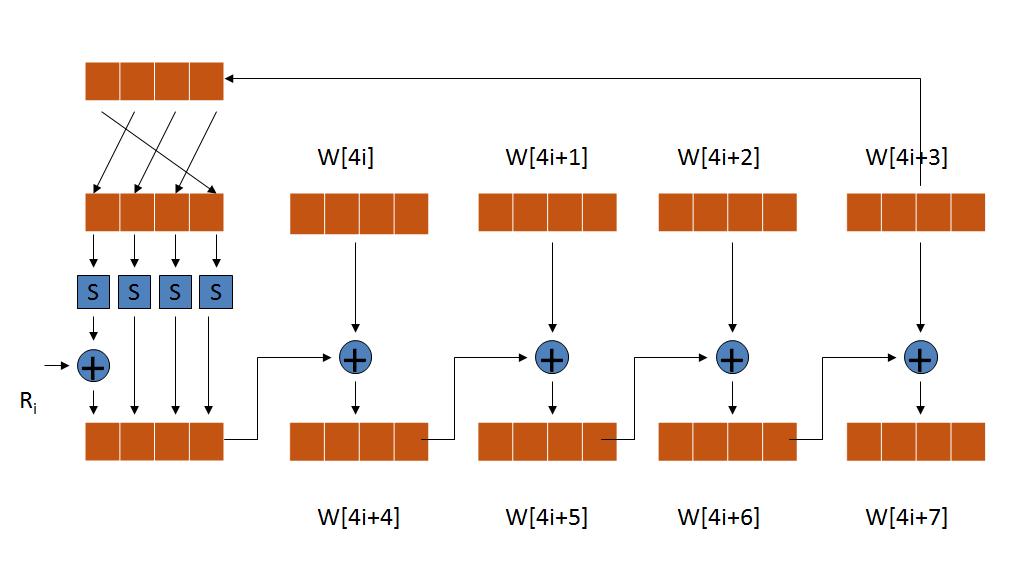AES: 密钥扩展