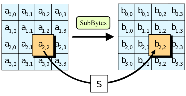 AES:字节替换